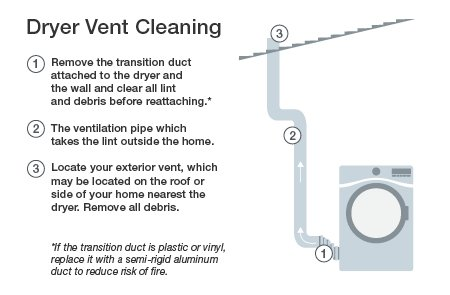 process of dryer vent cleaning